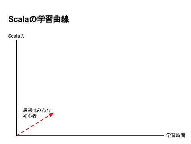 Scalaの学習曲線 最初はみんな 初心者 学習時間 Scala力
