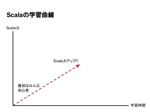 Scalaの学習曲線 Scala力アップ!! 最初はみんな 初心者 学習時間 Scala力