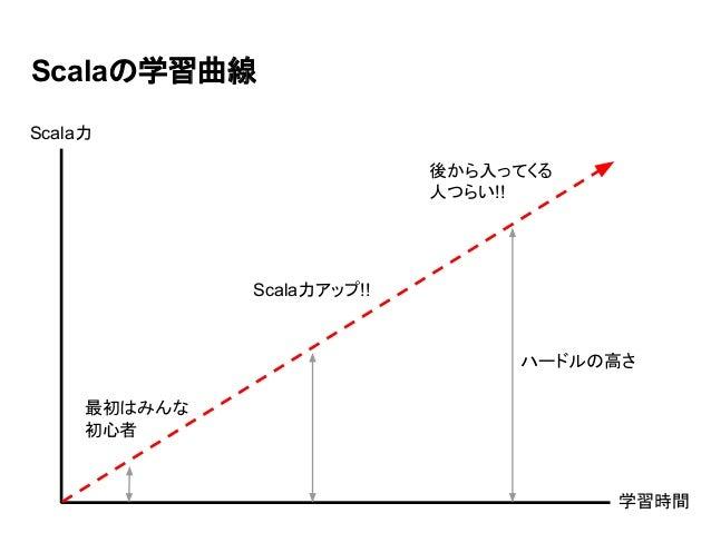Scalaの学習曲線 Scala力アップ!! 最初はみんな 初心者 後から入ってくる 人つらい!! 学習時間 Scala力 ハードルの高さ