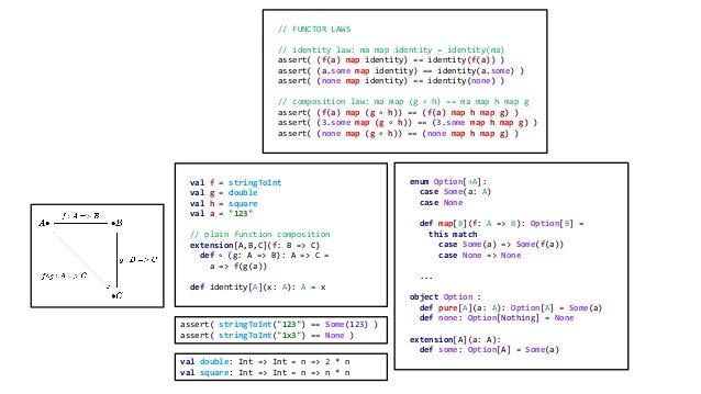 // FUNCTOR LAWS // identity law: ma map identity = identity(ma) assert( (f(a) map identity) == identity(f(a)) ) assert( (a...
