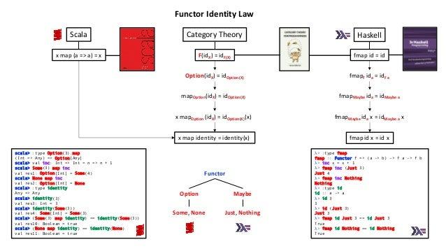 F(idX) = idF(X) fmap id = id fmapMaybe ida x = idMaybe a x Option(idX) = idOption(X) x map (a => a) = x mapOption(idX) = i...