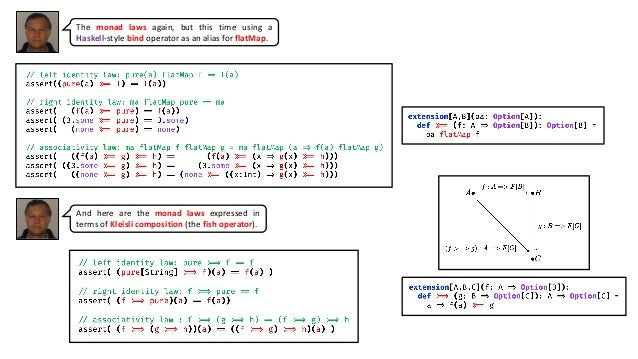 The monad laws again, but this time using a Haskell-style bind operator as an alias for flatMap. And here are the monad la...
