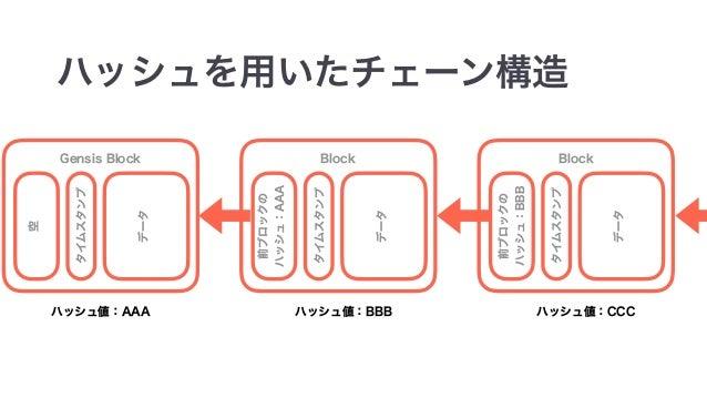 •nonce Proof of Work •Blockchain Block