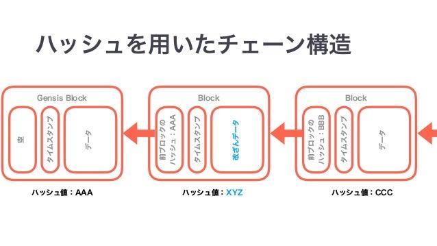 import java.time.LocalDateTime class Block(val timestamp: LocalDateTime, val transactions: Seq[Transaction], val previousH...