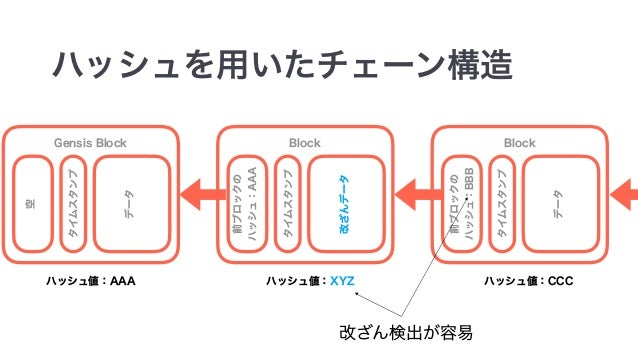 class Blockchain { var chain = Seq[Block](createGenesisBlock()) val difficulty = 4 var pendingTransactions = Seq[Transacti...
