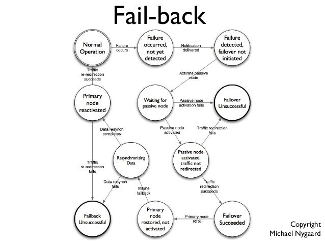 Network fail-over