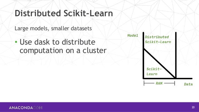Scalable Machine Learning with Dask | Tom Augspurger