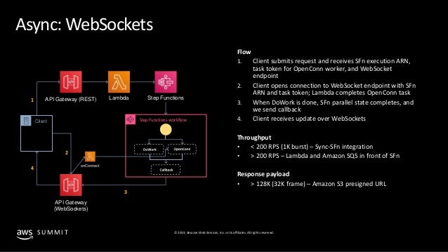Scalable serverless architectures using event-driven design