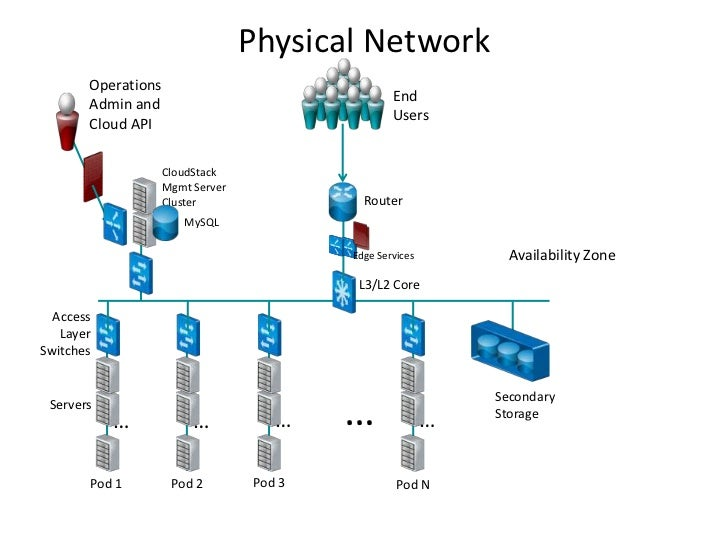 Physical Network       Operations                                                  End       Admin and                    ...