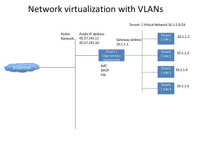 Network virtualization with VLANs                                                       Tenant 1 Virtual Network 10.1.1.0/...