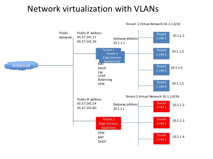 Network virtualization with VLANs                                                         Tenant 1 Virtual Network 10.1.1....