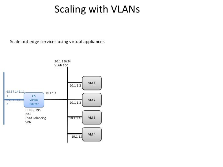 Scaling with VLANs  Scale out edge services using virtual appliances                                  10.1.1.0/24         ...