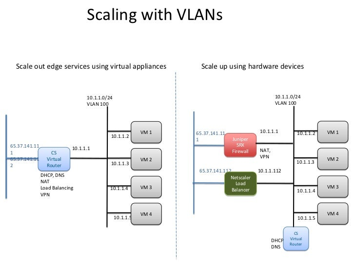 Scaling with VLANs  Scale out edge services using virtual appliances                  Scale up using hardware devices     ...