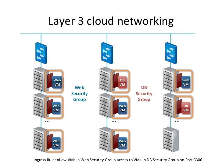 Layer 3 cloud networking           Web                                 DB                                Web           VM ...
