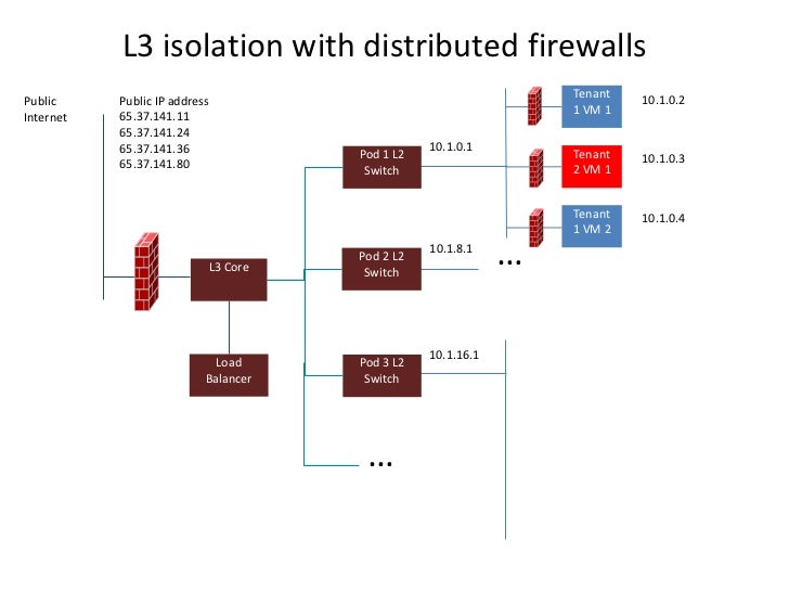 L3 isolation with distributed firewalls                                                                 Tenant   10.1.0.2P...