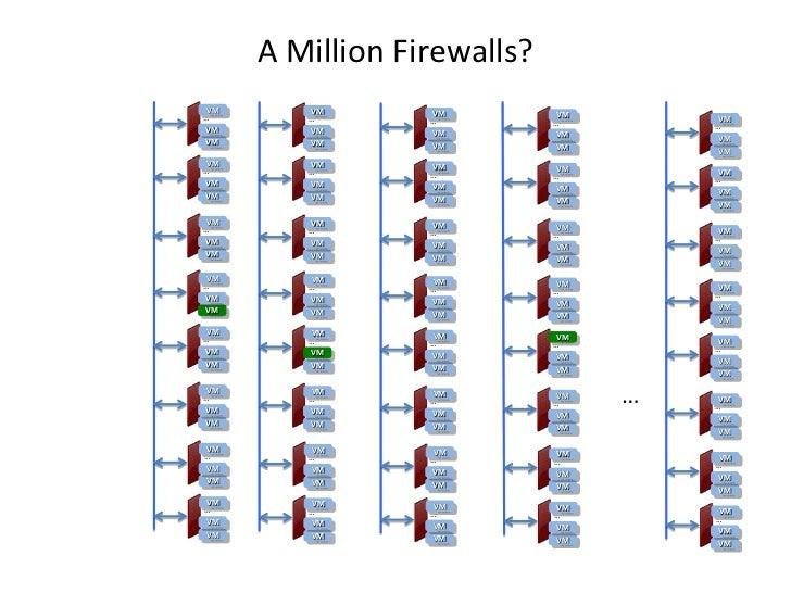A Million Firewalls?VM      VM       VM…       …                   VM       VM                 …          …VM      VM     ...
