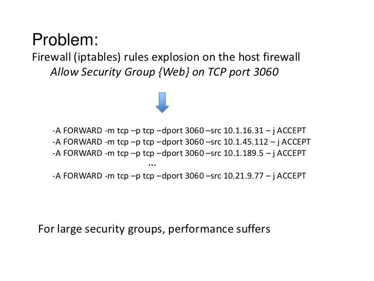 Problem:Firewall (iptables) rules explosion on the host firewall    Allow Security Group {Web} on TCP port 3060    -A FORW...
