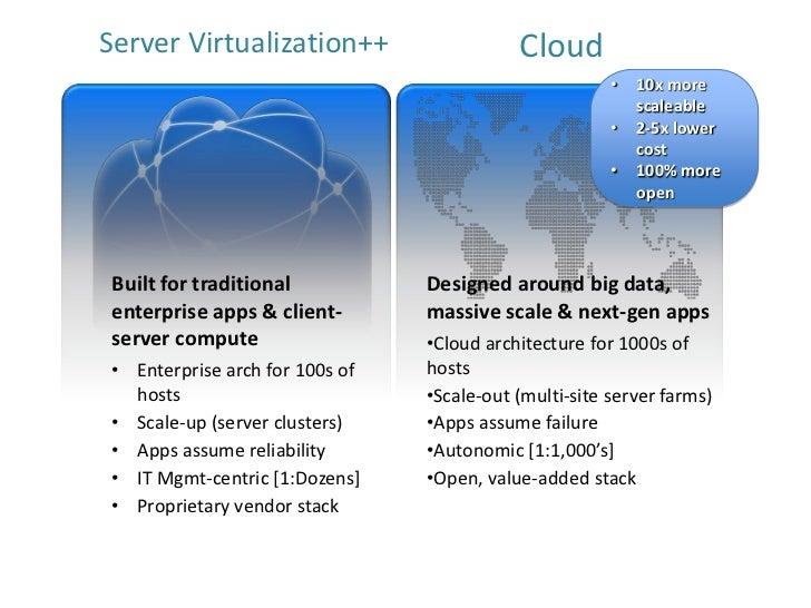 Server Virtualization++                     Cloud                                                        •   10x more     ...