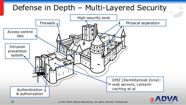 multi layer security plan The outline will provide elements of a multi-layered security plan, and will  indicate a general security solution for each of the seven domains of a typical it.