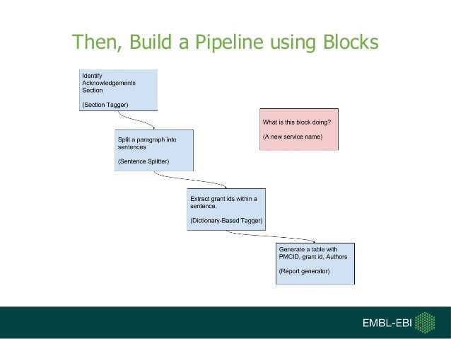 Then, Build a Pipeline using Blocks