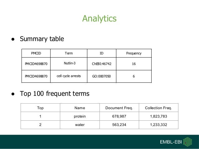 Analytics ● Summary table ● Top 100 frequent terms PMCID Term ID Frequency PMCID4698870 Nutlin-3 ChEBI:46742 16 PMCID46988...