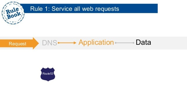 aws application load balancer host based routing