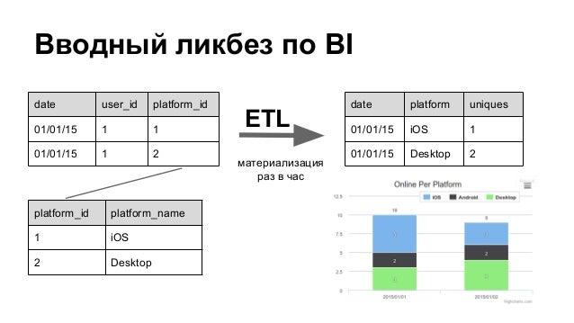 ETL со Spark Slide 2