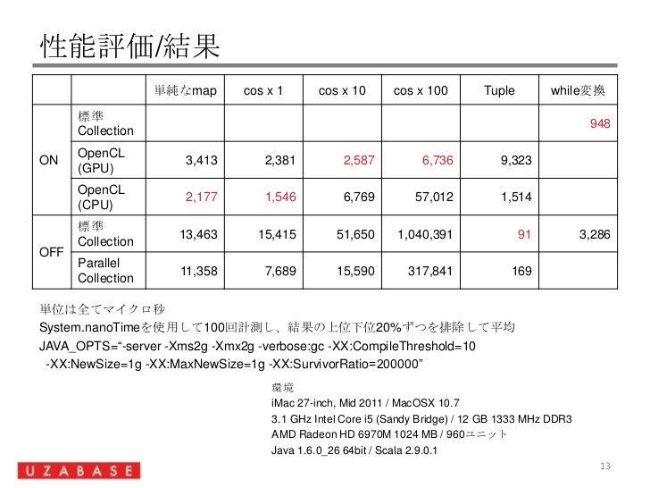 """性能評価/結果<br />13<br />単位は全てマイクロ秒<br />System.nanoTimeを使用して100回計測し、結果の上位下位20%ずつを排除して平均<br />JAVA_OPTS=""""-server -Xms2g -Xmx2g..."""