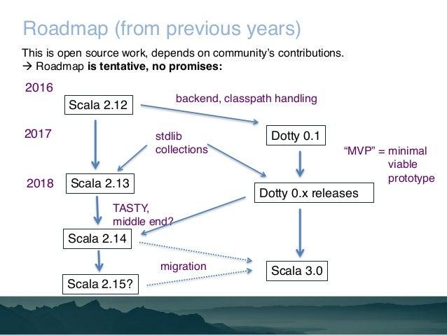 Preparing for Scala 3 Slide 2