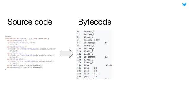 Source code Bytecode Native