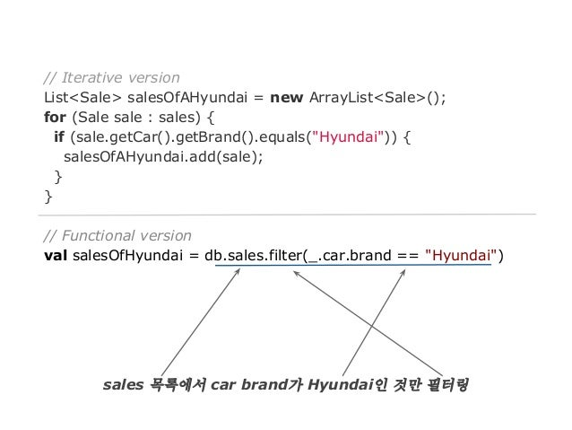 // Iterative version List<Sale> salesOfAHyundai = new ArrayList<Sale>(); for (Sale sale : sales) { if (sale.getCar().getBr...