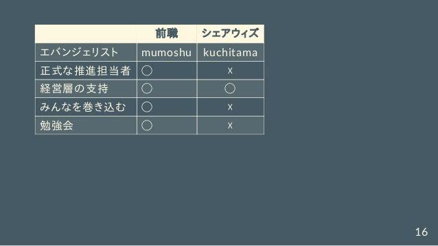 前職 シェアウィズ エバンジェリスト mumoshu kuchitama 正式な推進担当者 ◯ ☓ 経営層の支持 ◯ ◯ みんなを巻き込む ◯ ☓ 勉強会 ◯ ☓ 16