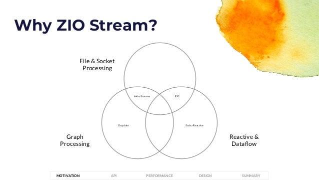 File & Socket Processing Graph Processing Reactive & Dataflow Akka Streams FS2 Scalaz ReactiveGraphJet Why ZIO Stream? PER...