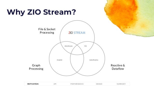 Why ZIO Stream? File & Socket Processing Graph Processing Reactive & Dataflow Akka Streams FS2 Scalaz ReactiveGraphJet ZIO...