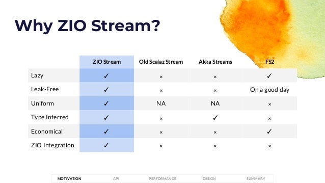 ZIO Stream Old Scalaz Stream Akka Streams FS2 Lazy ✓ 𐄂 𐄂 ✓ Leak-Free ✓ 𐄂 𐄂 On a good day Uniform ✓ NA NA 𐄂 Type Inferred ✓...
