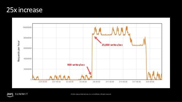 Scale fearlessly with Amazon DynamoDB adaptive capacity - ADB302 - Santa Clara AWS Summit Slide 2