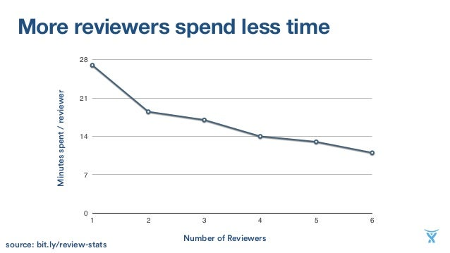 More reviewers spend less time 0 7 14 21 28 1 2 3 4 5 6 Minutesspent/reviewer Number of Reviewers source: bit.ly/review-st...