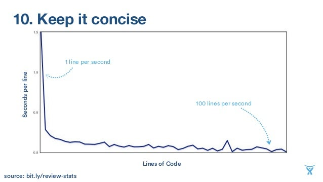 10. Keep it conciseSecondsperline Lines of Code 1 line per second 100 lines per second source: bit.ly/review-stats