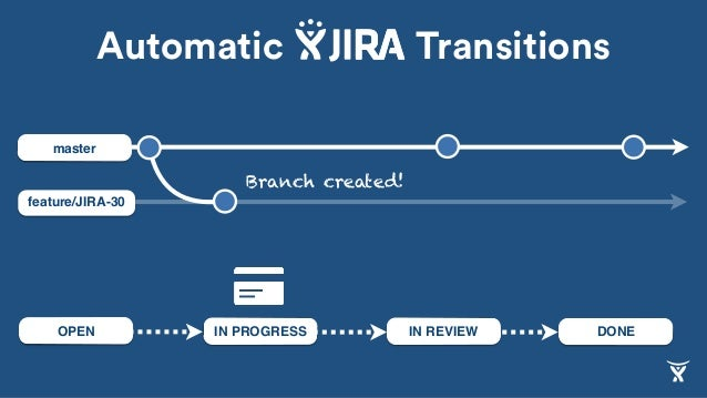 feature/JIRA-30 master IN REVIEW DONEIN PROGRESSOPEN Branch created! Automatic Transitions