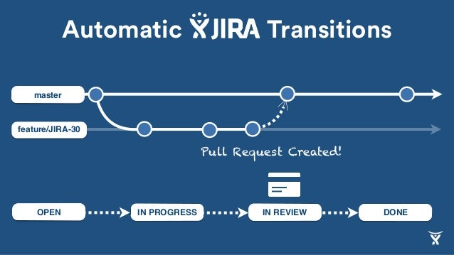 feature/JIRA-30 master IN REVIEW DONEIN PROGRESSOPEN Pull Request Created! Automatic Transitions