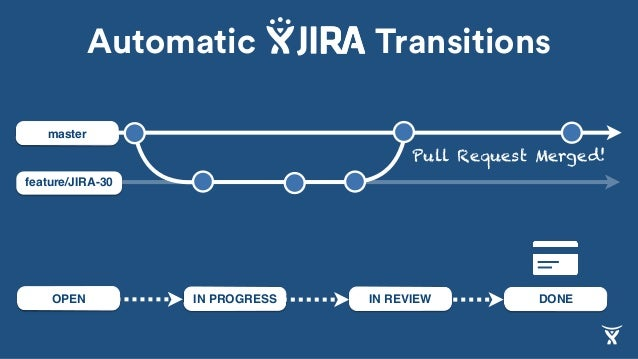 feature/JIRA-30 master IN REVIEW DONEIN PROGRESSOPEN Pull Request Merged! Automatic Transitions