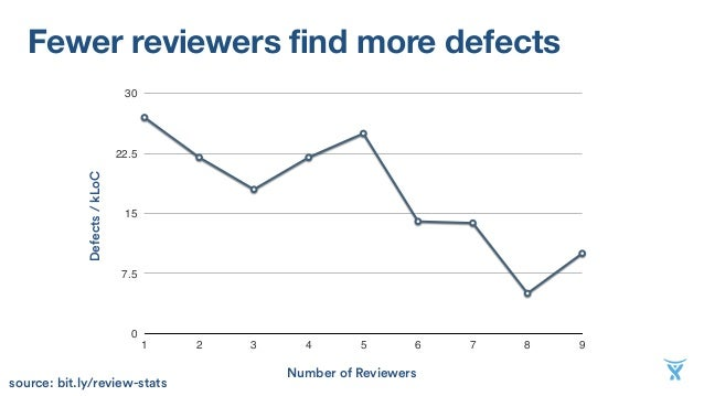 Fewer reviewers find more defects 0 7.5 15 22.5 30 1 2 3 4 5 6 7 8 9 Defects/kLoC Number of Reviewers source: bit.ly/revie...