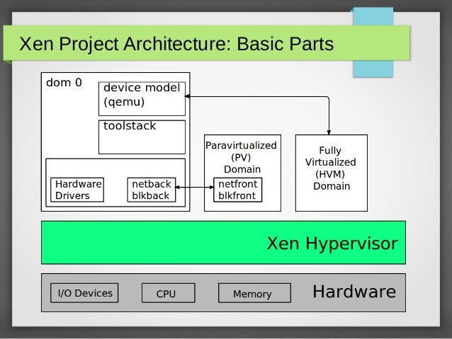 Scale 12x Securing Your Cloud with The Xen Hypervisor