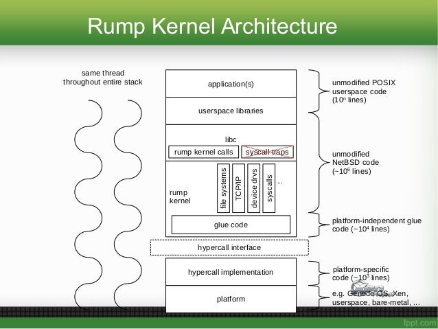 platform hypercall interface rump kernel hypercall implementation libc syscall trapsrump kernel calls application(s) users...