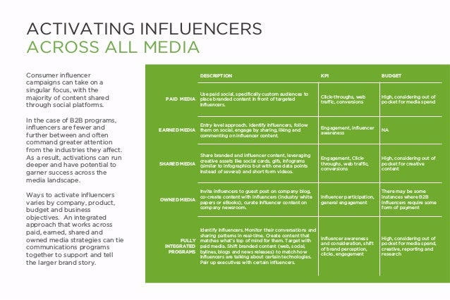 ACTIVATING INFLUENCERS ACROSS ALL MEDIA Consumer influencer campaigns can take on a singular focus, with the majority of c...