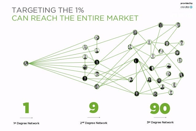 9 90 1st Degree Network 2nd Degree Network 3rd Degree Network 1 provided by TARGETING THE 1% CAN REACH THE ENTIRE MARKET