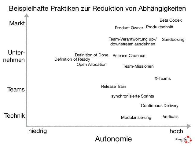 Agile  Scaling  Cycle  Teams  koordinieren  Abhängigkeiten  reduzieren  Unternehmen  entwickeln  Kultur  Kaizen  agile  Pr...