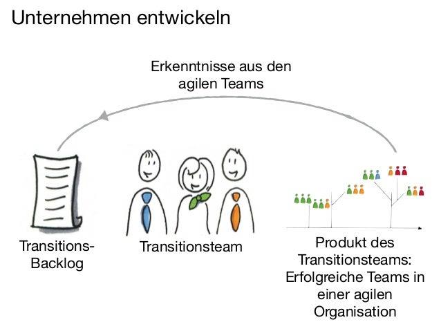 Beispielhafte Praktiken zur Unternehmensentwicklung  Gemba  Transitionsteam /  Agile Center  PDCA  Transition  Backlog  ge...