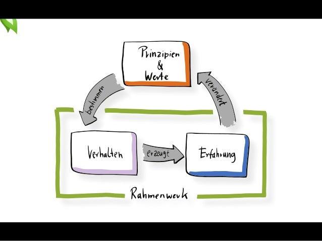 1.Werte, Prinzipien und  Praktiken  2.ScALeD Prinzipien  kennenlernen  3.Agile Scaling Cycle: Praktiken  einordnen
