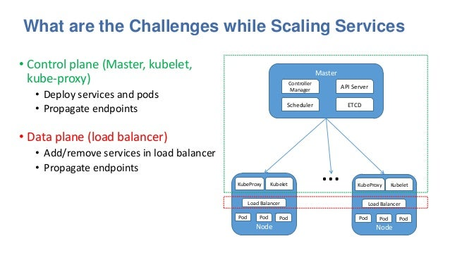 Scale Kubernetes to support 50000 services